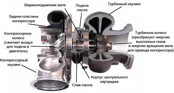 Как ремонтировать автомобильную турбину
