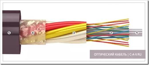 Сложности в соединении оптического провода