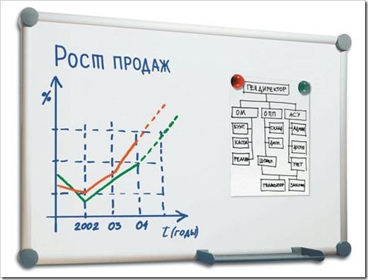 Функционал и характеристики маркерной доски